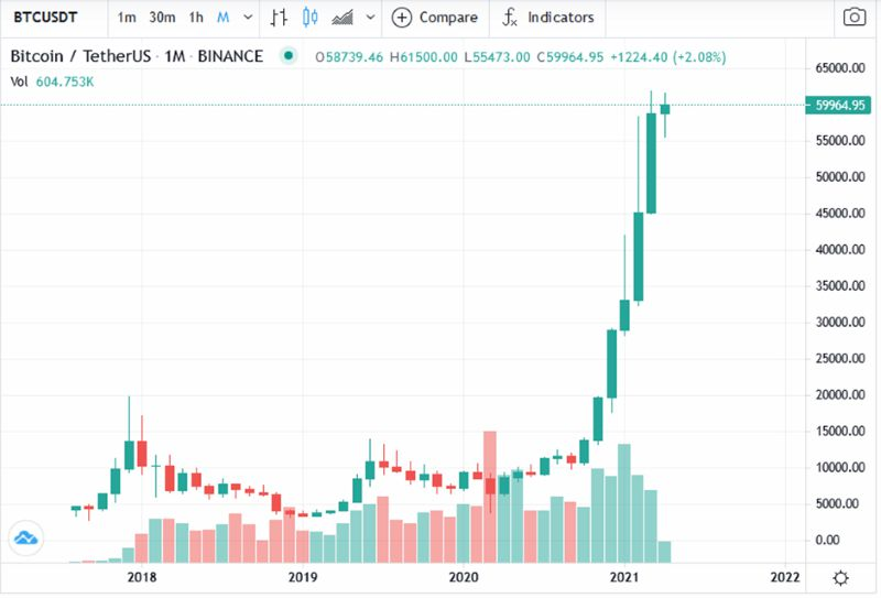 Bit Coin price skyrocketed